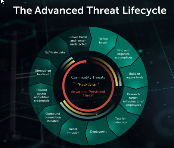 content/en-au/images/repository/isc/2018-images/5-warning-signs-of-advanced-persistent-threat.jpg
