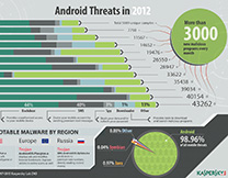 content/en-au/images/repository/isc/Kaspersky-Lab-Infographics-Android-Threats-in-2012-thumbnail.jpg