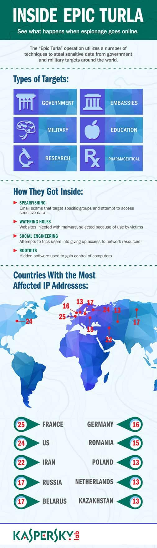 Infographic: Epic Turla - When Espionage Goes Online