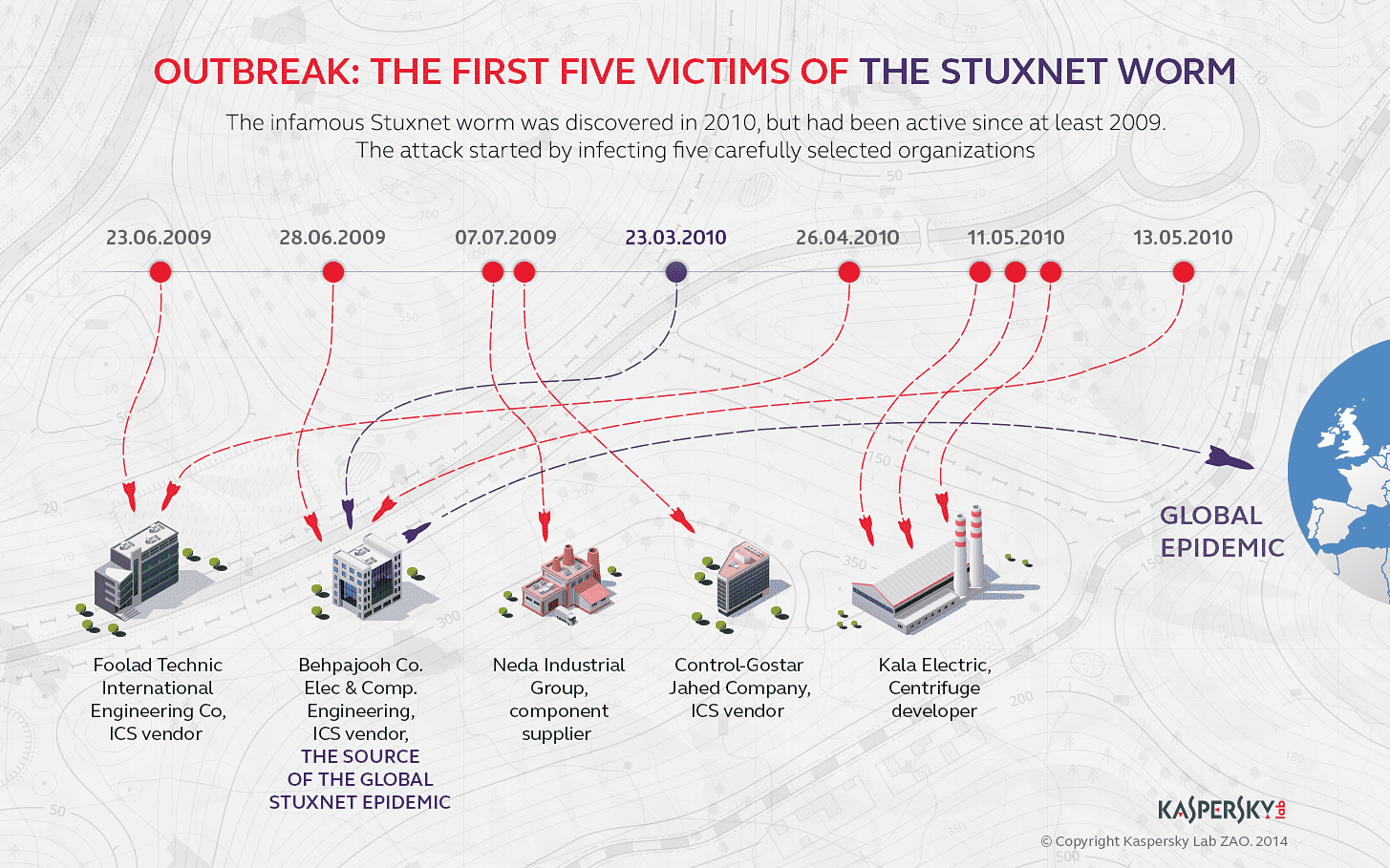 Infographic: On the Trail of the Stuxnet Worm
