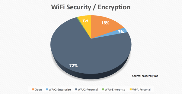 Wifi Security Pie Chart.png